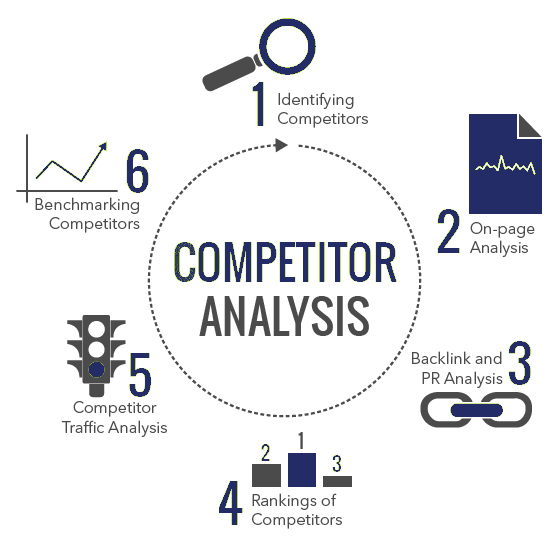 Competitors Analysis Report - Business Intelligence from Chase-It-Marketing